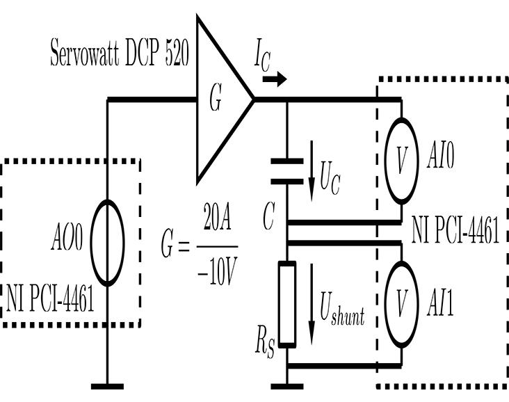 Experimentelle Charakterisierung elektrochemischer