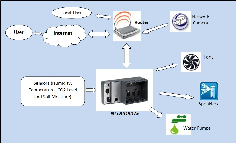 Web-Based, Real-Time Greenhouse Monitoring and Control Using NI ...