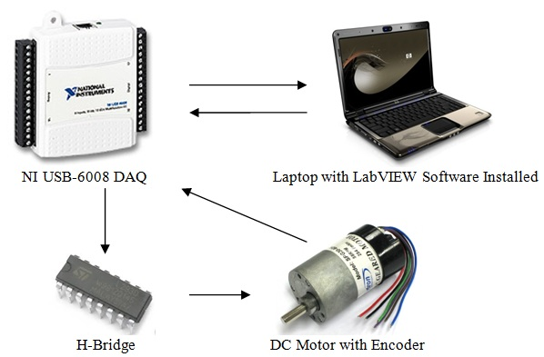 Using NI LabVIEW and DAQ for a DC Motor Controller