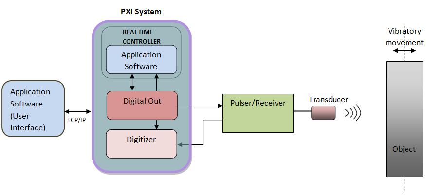 Pxi Data Acquisition System : Developing a sonar system using pxi express and labview