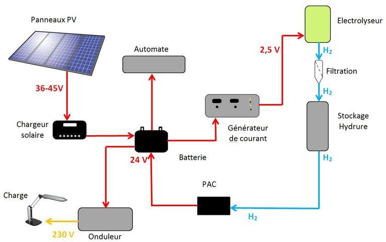 Pilotage d un syst me d autonomie lectrique pour site isol bas sur les tec - Autonomie d un congelateur ...