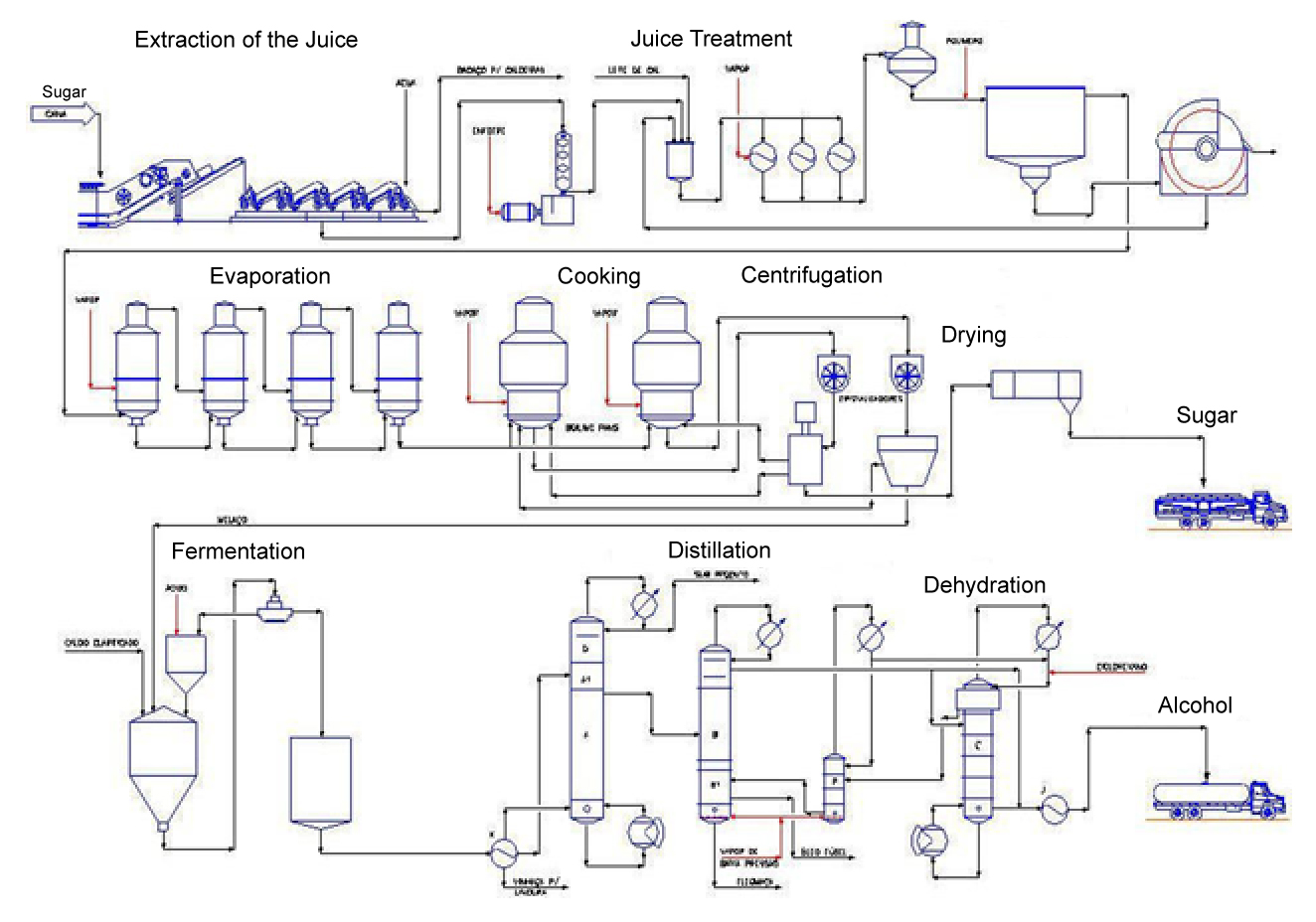 Ethanol Plant Process Flow Diagram Guide And Troubleshooting Of Wastewater Treatment Chart Sugar Production From Sugarcane Wiring Lurge