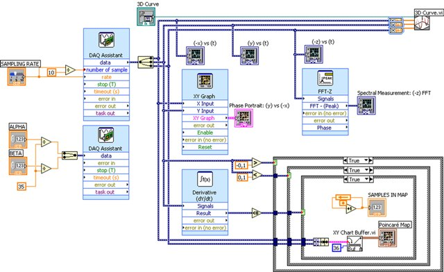Characterizing Dynamic Systems In Real Time Using Labview