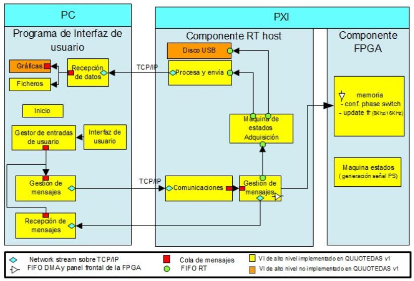 Pxi Data Acquisition System : Project quijote tgi instrument s data acquisition system