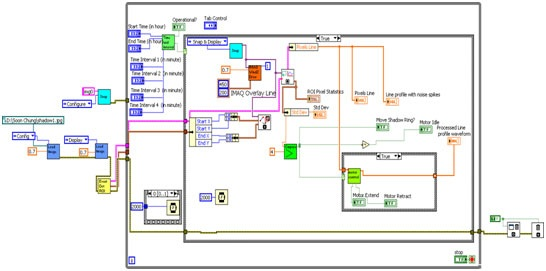 Kok Design Program : Using LabVIEW and NI Vision Software to Enhance a Shadow Ring Device