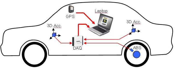 Automotive Data Acquisition System : Rapidly developing a portable low cost in vehicle data