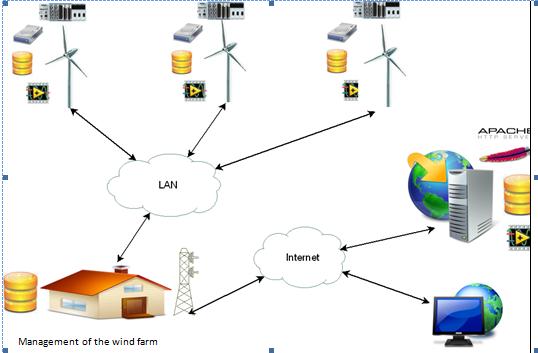 Desenvolvimento De Um Sistema On Line De Monitoramento De