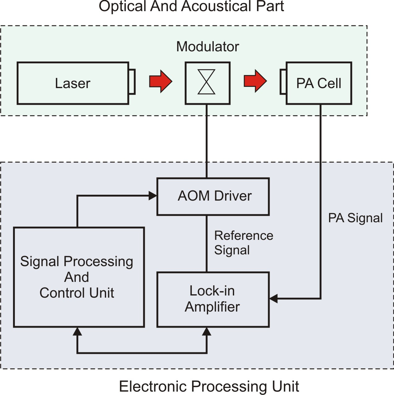 Using Pxi And Labview For Photoacoustic Solids Testing Solutions The Lockin Amplifier Spectroscopy Techniques System Setup Classic