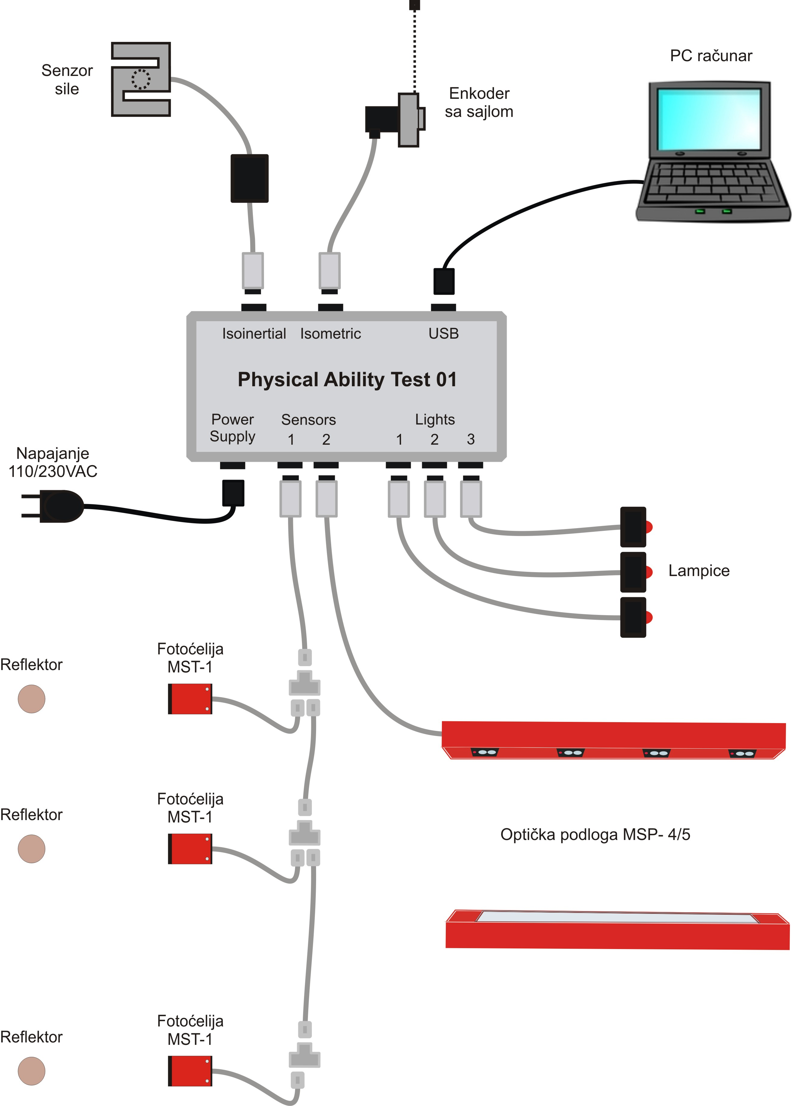 Usb 6008 Wiring Diagram Diy Diagrams For Port Using Ni Data Acquisition And Labview Physical Ability Tests Rh Sine Com Ipod Cable Apple