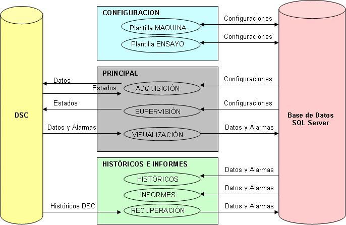 Sistema de Control y Adquisición de Datos para Banco de Ensayos de ...