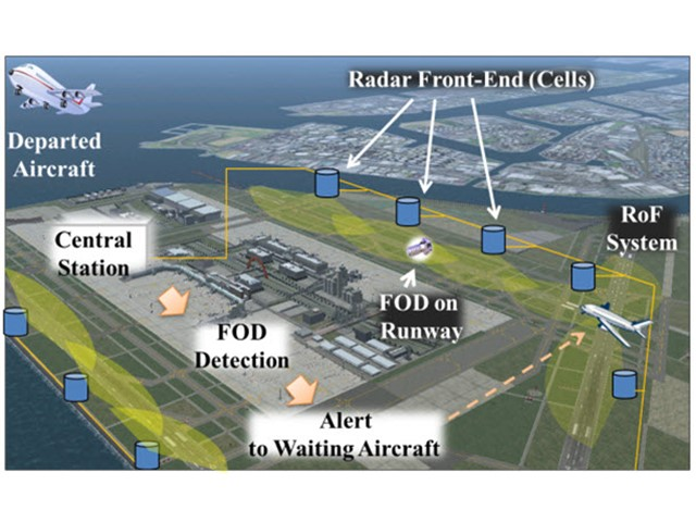 Creating an Airport Runway Foreign Object Debris Detection System