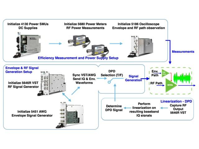 Design Optimization of Envelope Tracking Power Amplifiers (ETPAs