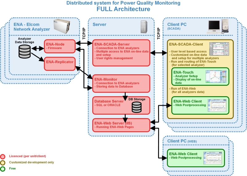 thesis on operating system