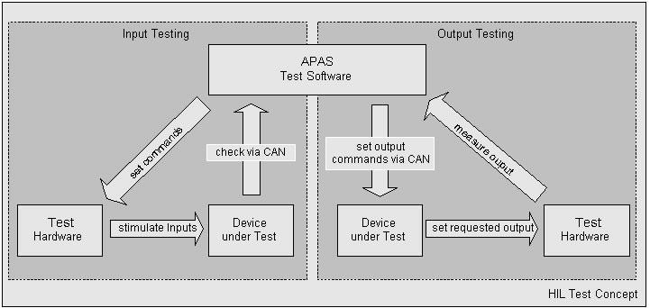 Ein flexibles Testsystem für automatische Hardware-in-the-Loop - ECU ...