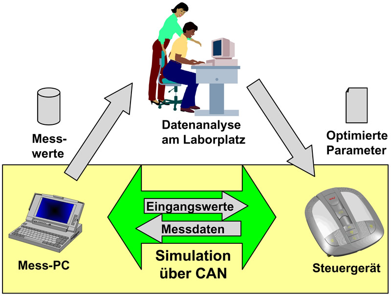 parametrierung von embedded systems durch die simulation