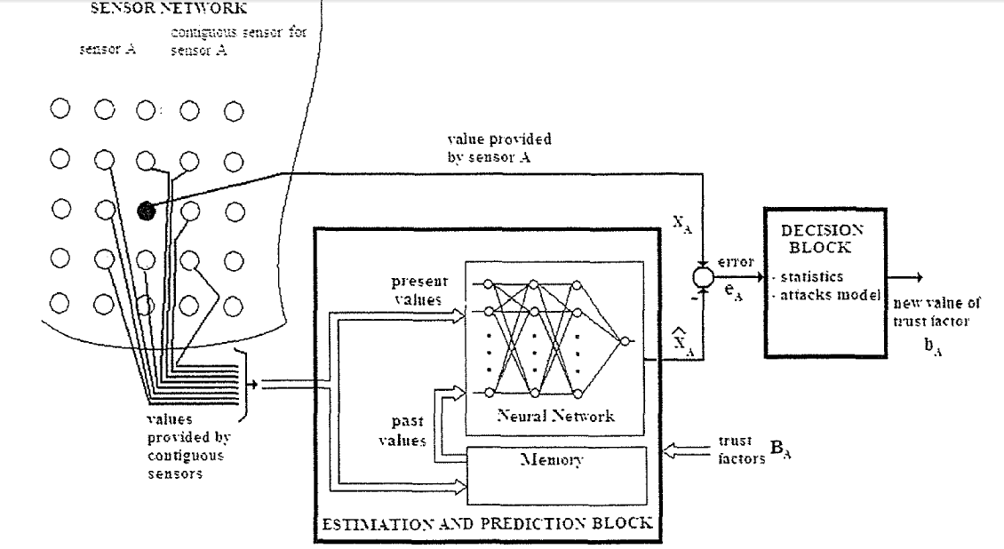 Using LabVIEW to Develop a Bioinspired Machine Learning