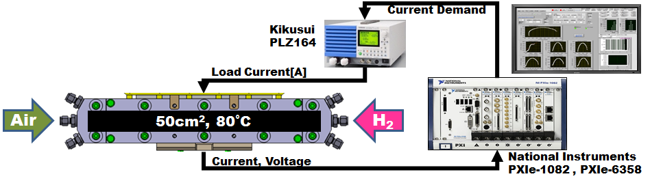 Pxi Data Acquisition System : Honda developed a new method for measuring fuel cell
