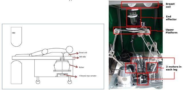 그림 2. 로봇의 전반적인 구조(왼쪽) 및 MR 로봇 조종기(오른쪽)