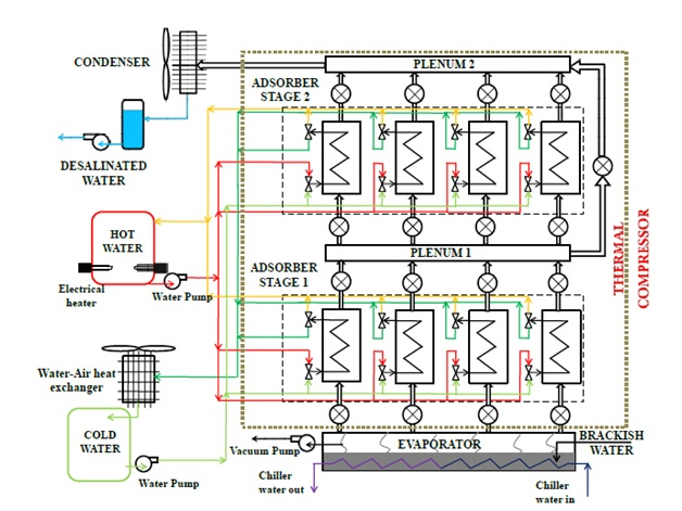 Solar Water Desalination System For Data Acquisition System : Developing an adsorption desalination cooling system