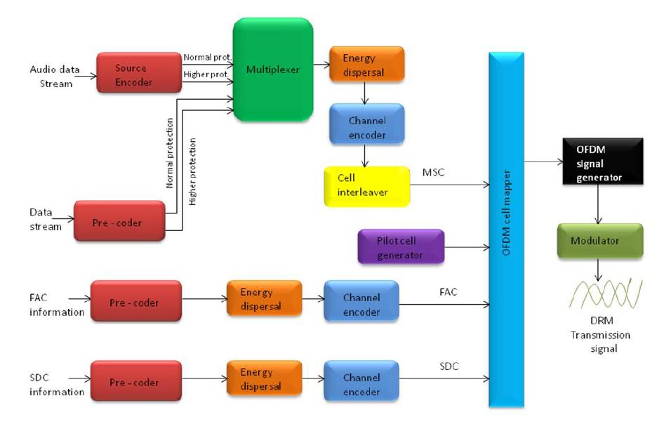 Development Of A Digital Radio Mondiale Transmitter Solutions