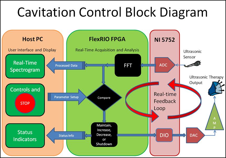 Autonomous And Ultra Rapid Cavitation Control Feedback Loop For