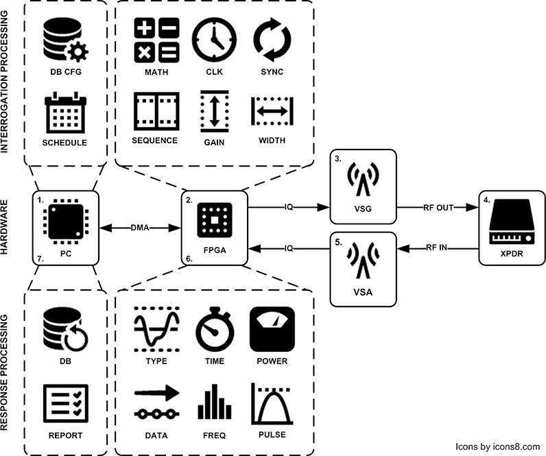 automated test system for ssr transponder