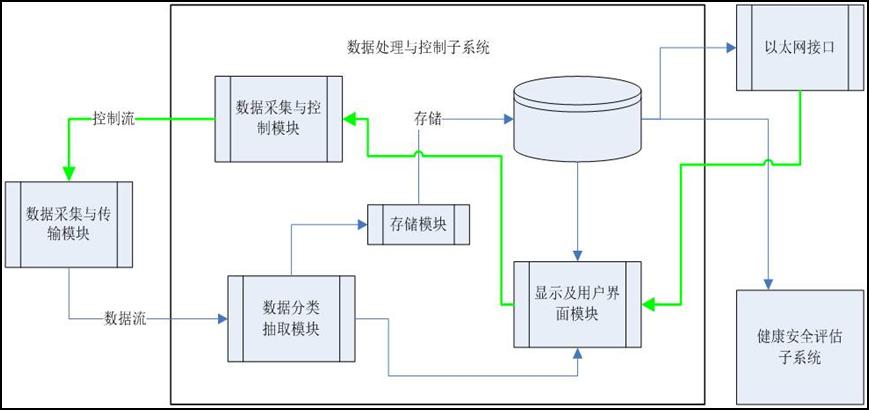 处理与控制子系统关系结构图