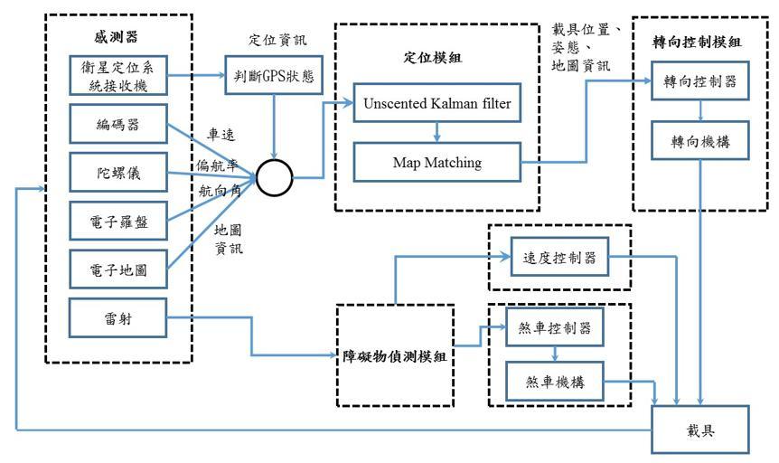 自动驾驶载具工作流程图