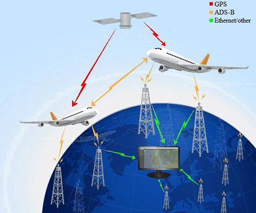 Automatic Dependent Surveillance-Broadcast (ADS-B) FAQs