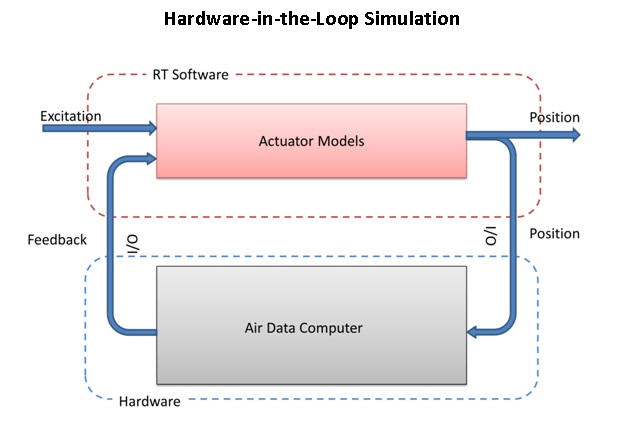 hardware-in-the-loop simulation for air data computer with a leading-edge controller - solutions ... loop hardware diagram #13