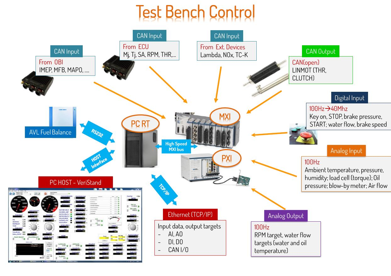 The Ni Toolchain For Engine Testing And Control System Development Load Cell Interface Circuit Based On Single Board Rio Labview Veristand Solutions National Instruments