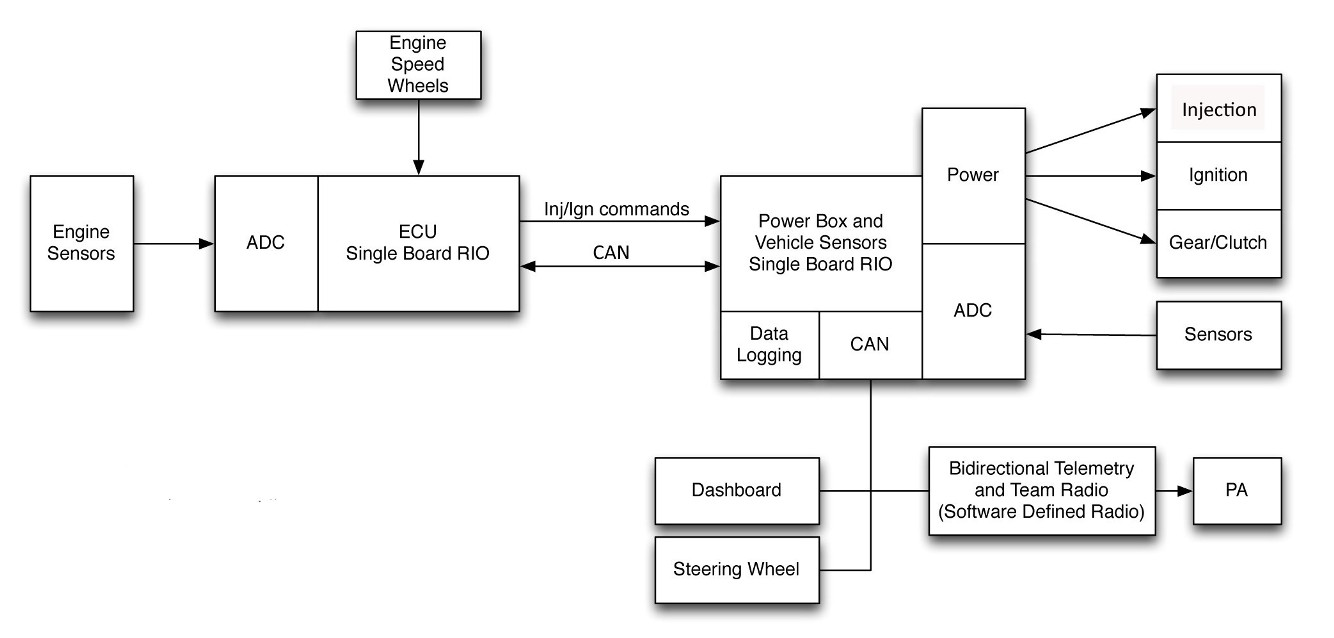 Car Engine Block Diagram | Wiring Library