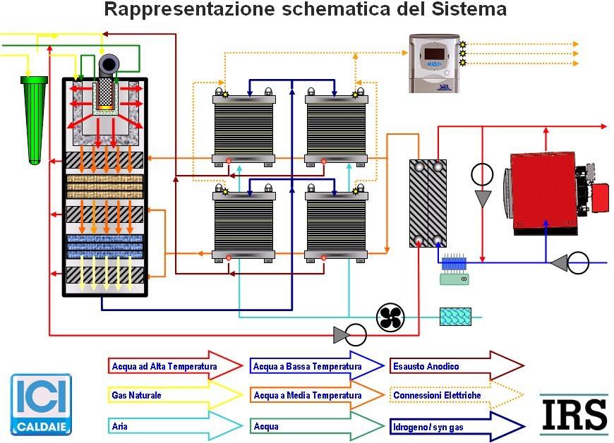 Smart control di un sistema di micro cogenerazione a celle for Caldaie domestiche a idrogeno
