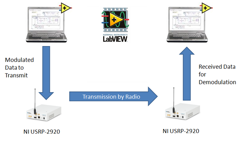 University of Southampton Uses the USRP and LabVIEW to Change the ...