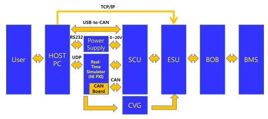 我们使用BMS HIL系统来仿真用于电动或混合动力汽车的高压电池,以评估BMS的控制逻辑和故障诊断功能。我们使用Simulink创建了一个电池模型,然后利用LabVIEW仿真接口工具包将电池模型应用到开发平台。我们也使用NI PXI系统,以确保系统高效及可靠的运行。 该BMS HIL仿真系统能在各种测试案例中完成质量诊断。通过编写自动测试方案,我们针对电池系统重现了所有可能的测试案例,并使用NI TestStand来组织和管理各个案例方案。 我们使用LabVIEW实现系统的快速部署,使用NI PXI快速产