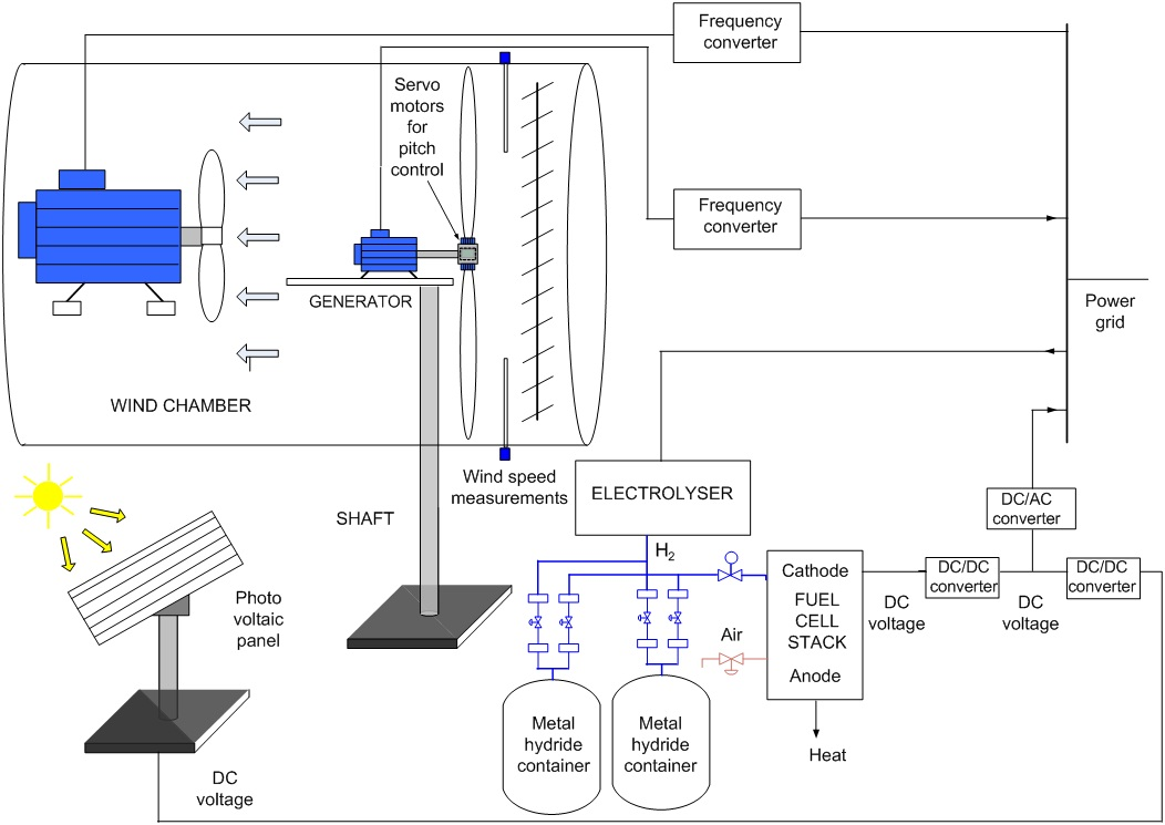 Using LabVIEW, CompactRIO, and PXI to Study Renewable