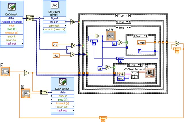 Data acquisition labview example