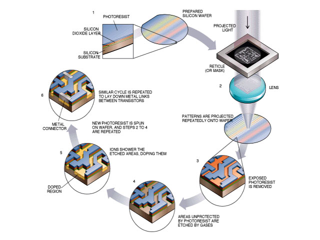 Parametric Test for Next-Generation Semiconductor