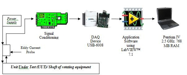 Using Labview To Build An Electrical Runout Data