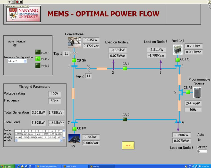 Creating A Microgrid Energy Management System Using Ni
