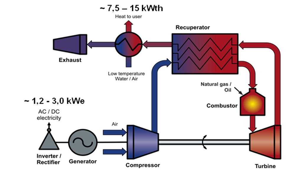 Developing And Testing A Micro Combined Heat Power Chp