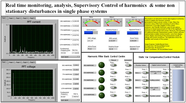 Real Time Monitoring Analysis And Supervisory Control Of