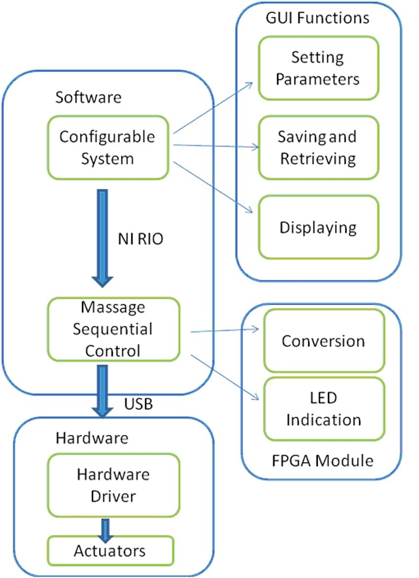 Using Labview Labview Fpga And Ni Rio For Configurable