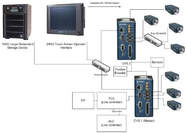 Automated Automotive Body Inspection System For Poka Yoke