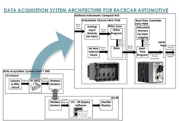 Automotive Data Acquisition System : Building a data acquisition architecture for formula sae