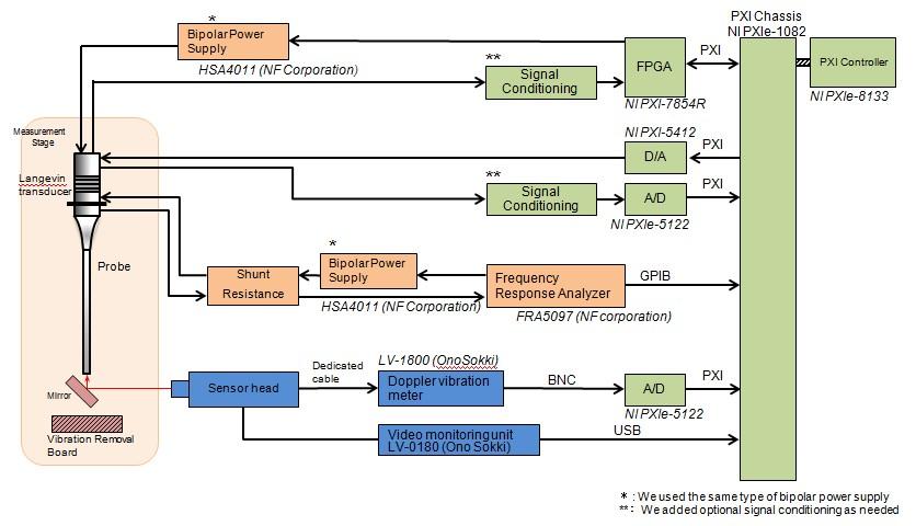 Endoscopic Ultrasound Block Diagram Electrical Work Wiring Diagram