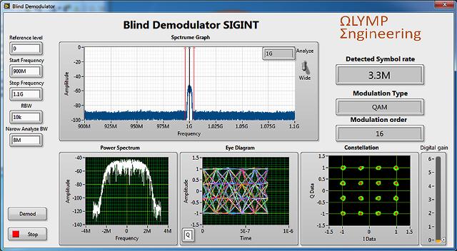 High-Performance Semiblind Demodulator Library Based on FPGA