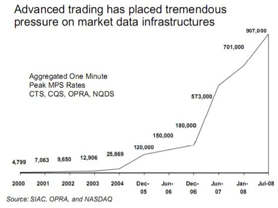 Fpga in trading systems