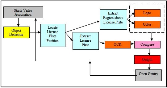 Using LabVIEW to Build an Optical Character Recognition System for ...