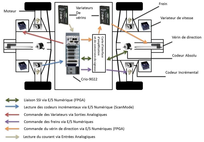 Int gration d un syst me de commande sur un v hicule for L architecture d un systeme de messagerie